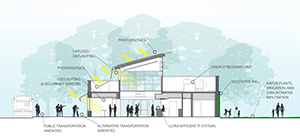 Bank Reaches Net Zero Energy Consumption through Collaboration with PNNL