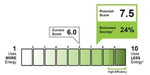 Perfect Score: New Tool Makes Energy Efficiency Easy