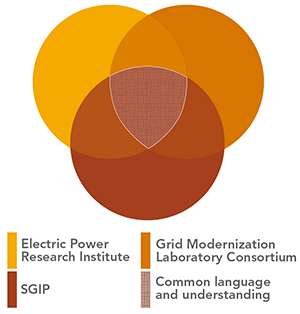 Grid Architecture: Building Consensus for Grid Modernization