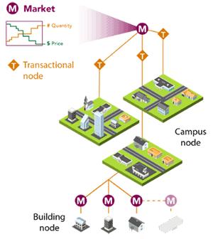 CETC's Transactive Control