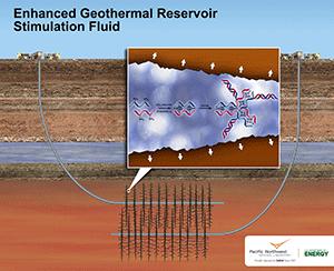 New Fluid Could Revolutionize Reservoir Stimulation