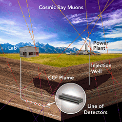 In this illustration, a series of five borehole muon detectors are deployed in a horizontal well below a carbon dioxide reservoir