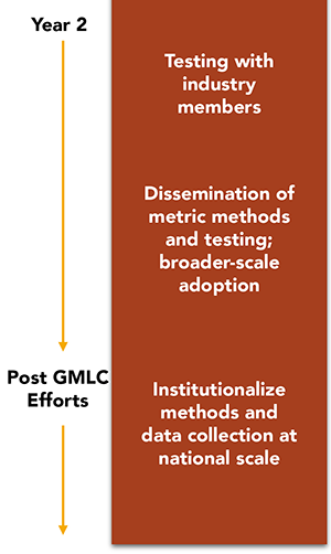 Electric Metrics: First-Year Report Describes Metrics to Measure Grid Changes