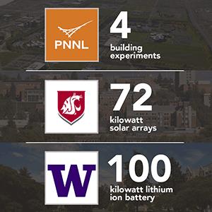 PNNL-Led Campus Project Expands to Multiple Buildings