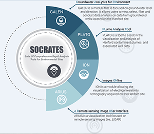 SOCRATES Extracts Wisdom from Groundwater Data