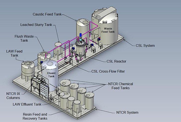 Near Tank Treatment System